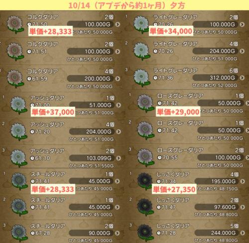 バージョンアップ5.3スペシャルふくびき3等カラーリングフラワーメダル100枚チケット金策