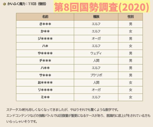 ドラクエX国勢調査2021僧侶かいふく魔力1170